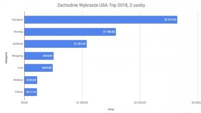 Ile kosztuje zwiedzanie Kalifornii i sąsiednich stanów? Oto budżet naszej podróży!