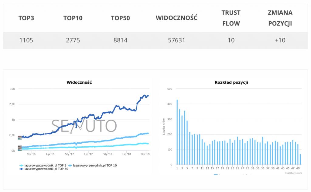 Blog podróżniczy LazurowyPrzewodnik.pl w rankingu CroMedia (8. miejsce na 500).