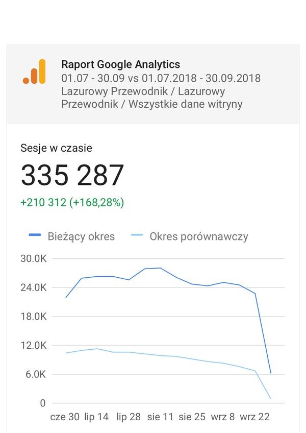 Statystyki Lazurowy Przewodnik 2019
